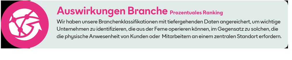 Grafik_Auswirkungen_Branche